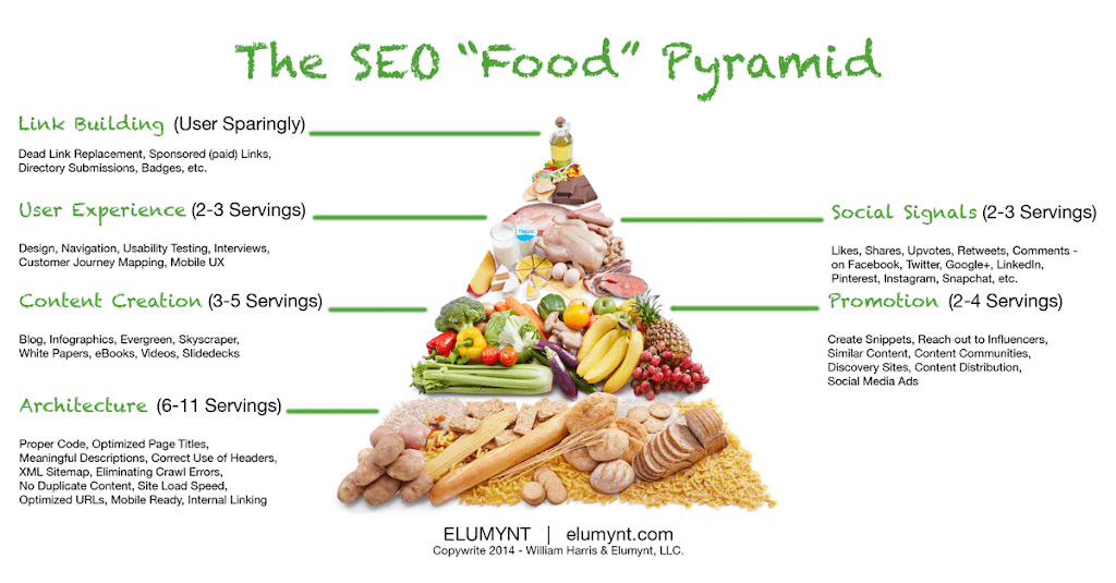 The-SEO-Food-Pyramid